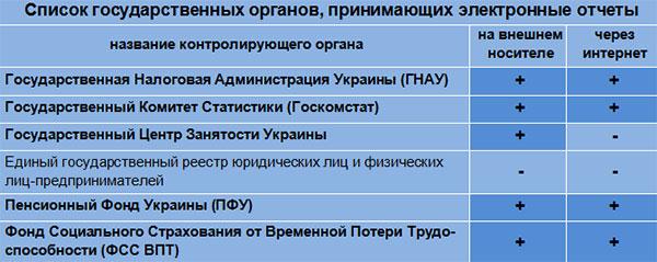 Украинская электронно-цифровая подпись документов