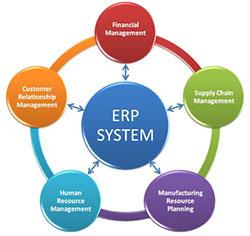 Планирование ресурсов предприятия (ERP система, Enterprise Resource Planning)